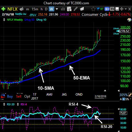 ProTrend Charting Indicators
